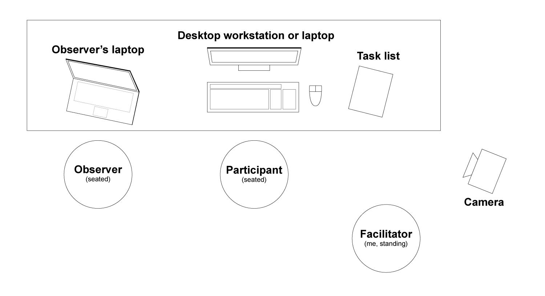 Test environment image