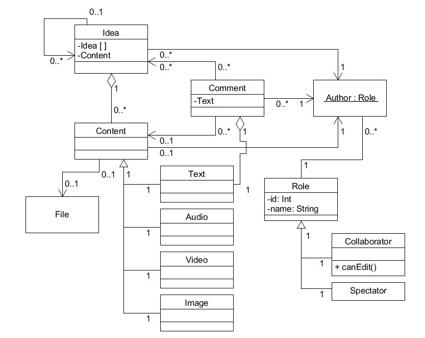 The object diagram in UML form