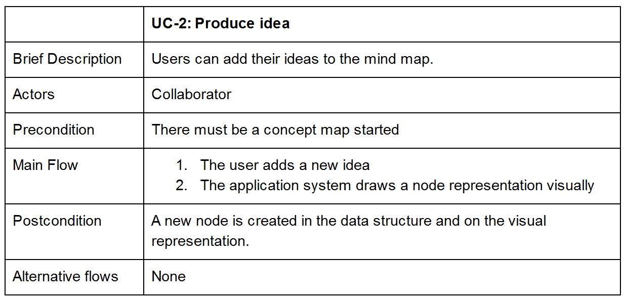 Use case 2: produce idea